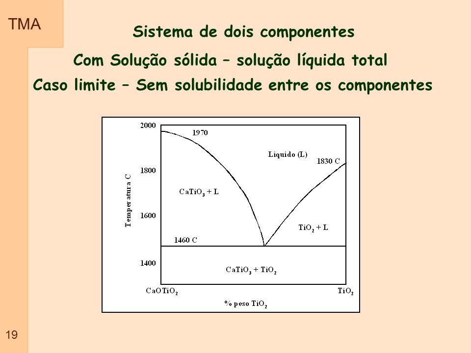 Caso limite – Sem solubilidade entre os componentes