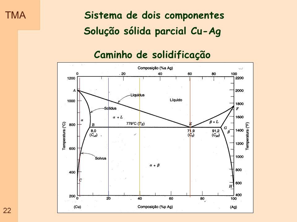 Solução sólida parcial Cu-Ag Caminho de solidificação