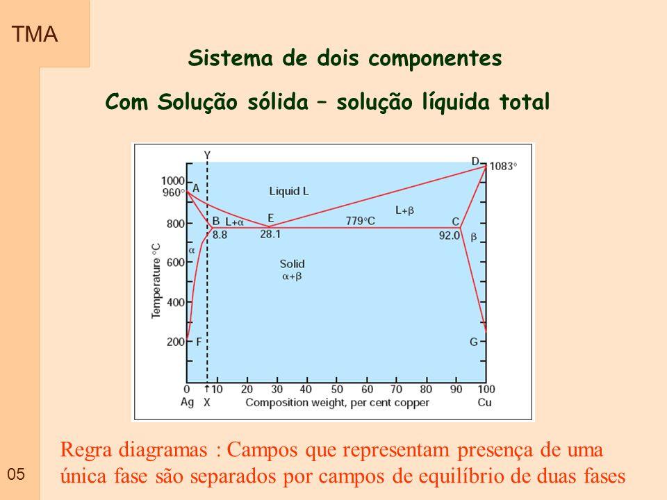 Sistema de dois componentes