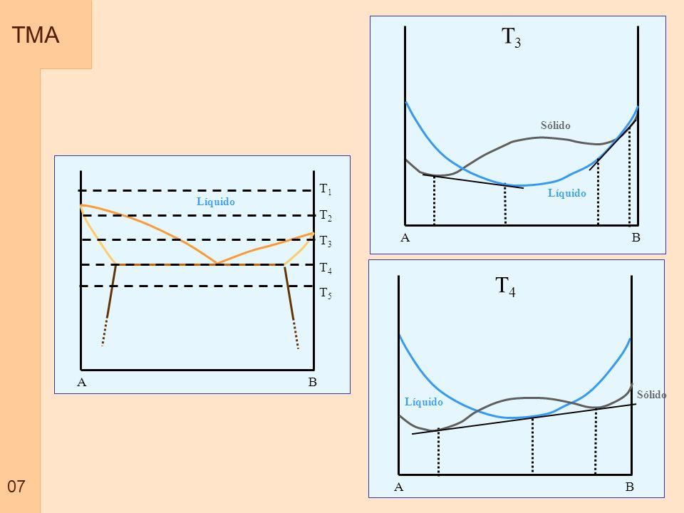 TMA T3 T4 07 T1 T2 T3 T4 A B T5 A B A B Sólido Líquido Líquido Sólido