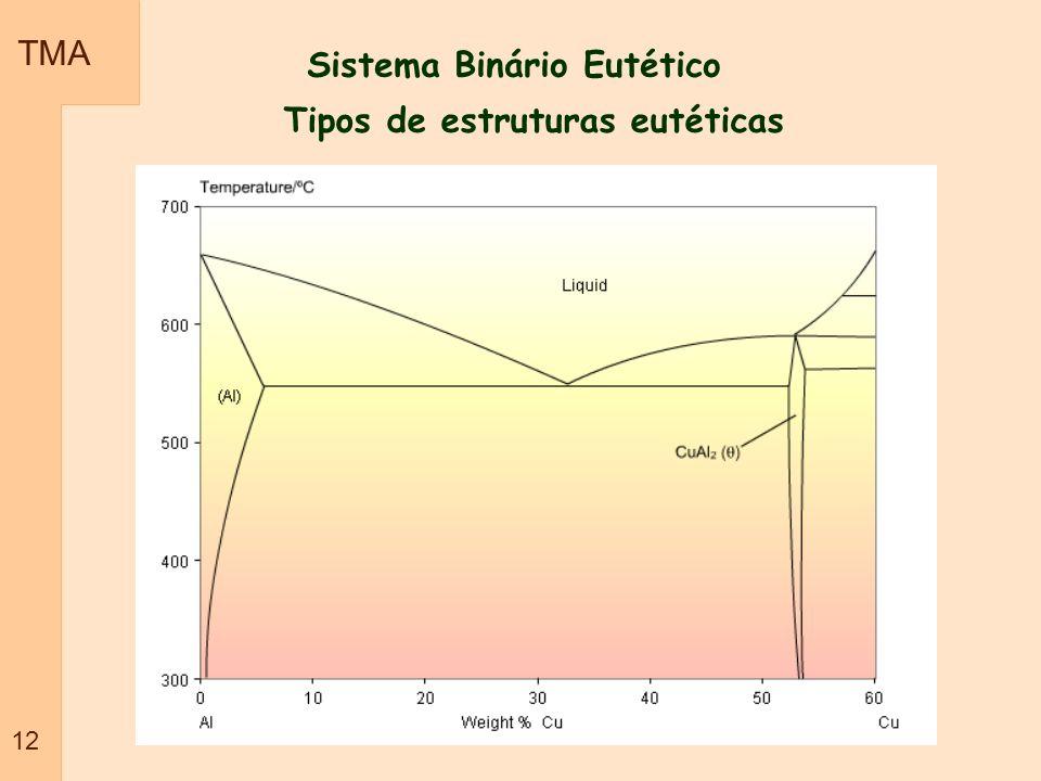 Tipos de estruturas eutéticas