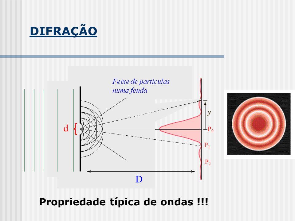 DIFRAÇÃO d D Propriedade típica de ondas !!! Feixe de partículas