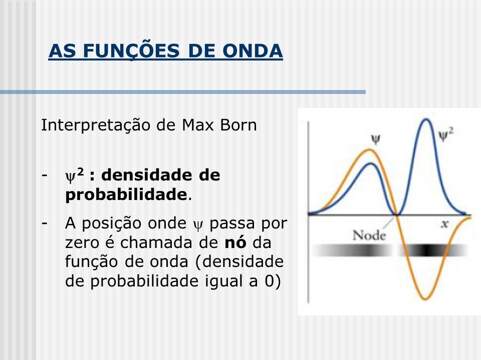 AS FUNÇÕES DE ONDA Interpretação de Max Born