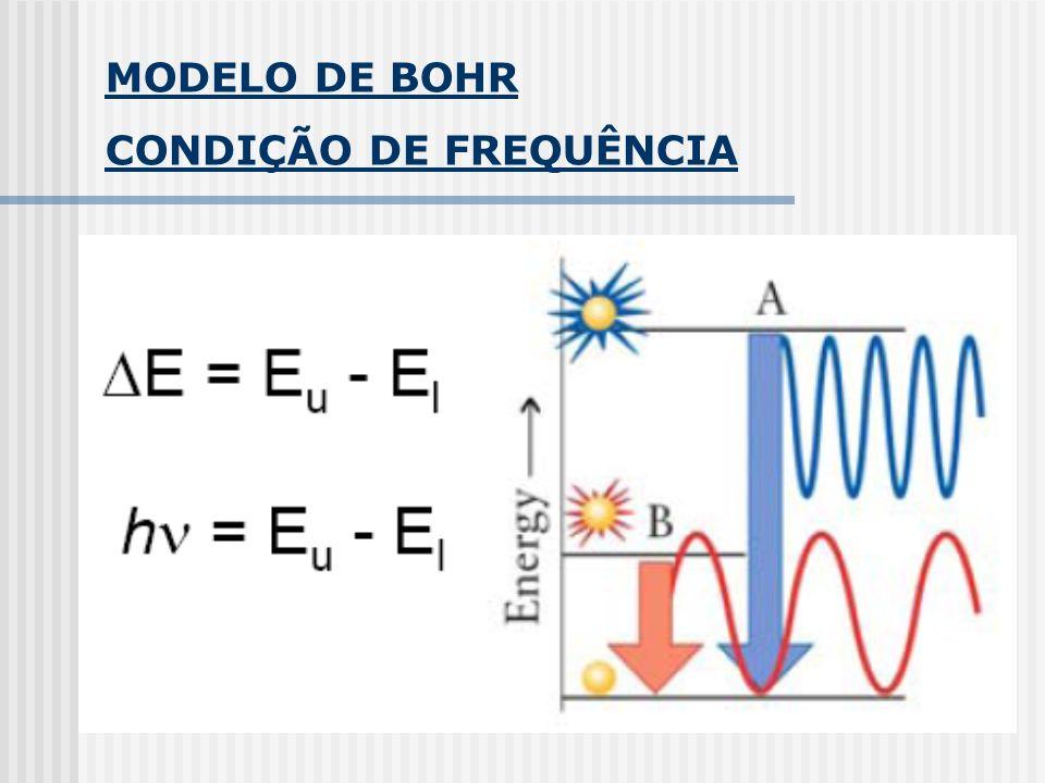 MODELO DE BOHR CONDIÇÃO DE FREQUÊNCIA