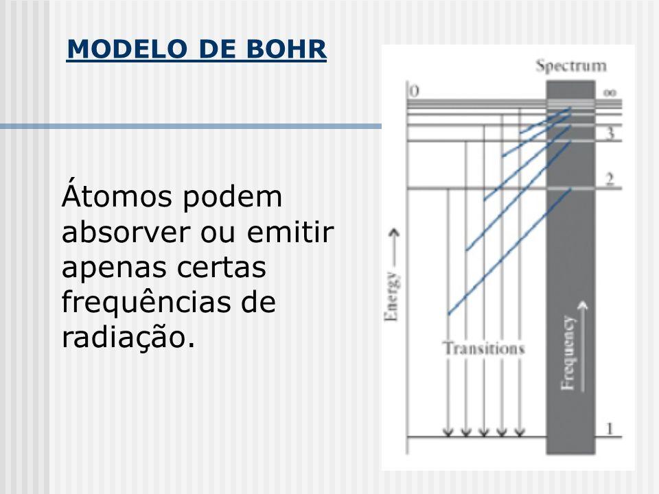 Átomos podem absorver ou emitir apenas certas frequências de radiação.