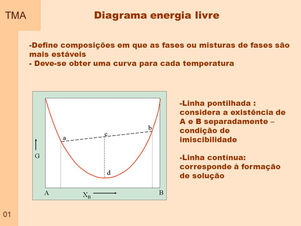 Diagrama energia livre