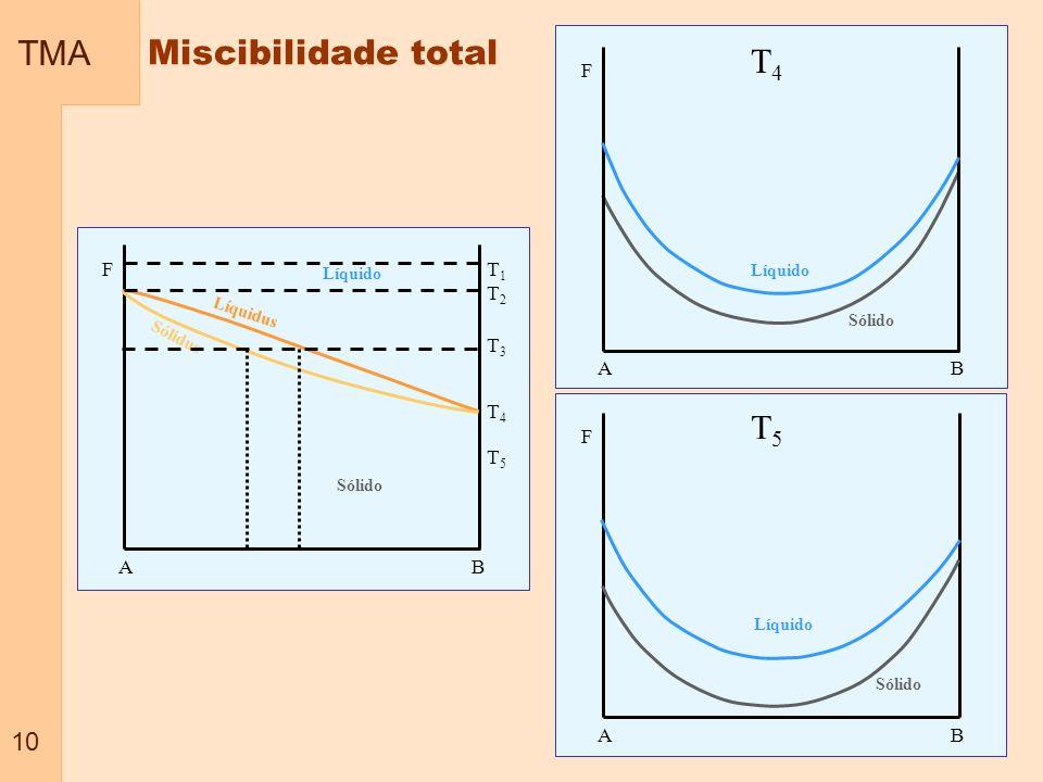 TMA Miscibilidade total T4 T5 10 F A B A B F T1 T2 T3 T4 T5 F A B