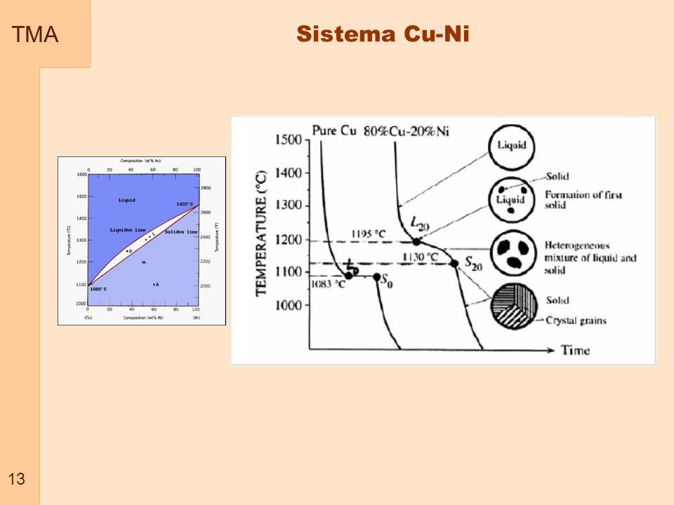TMA 13 Sistema Cu-Ni