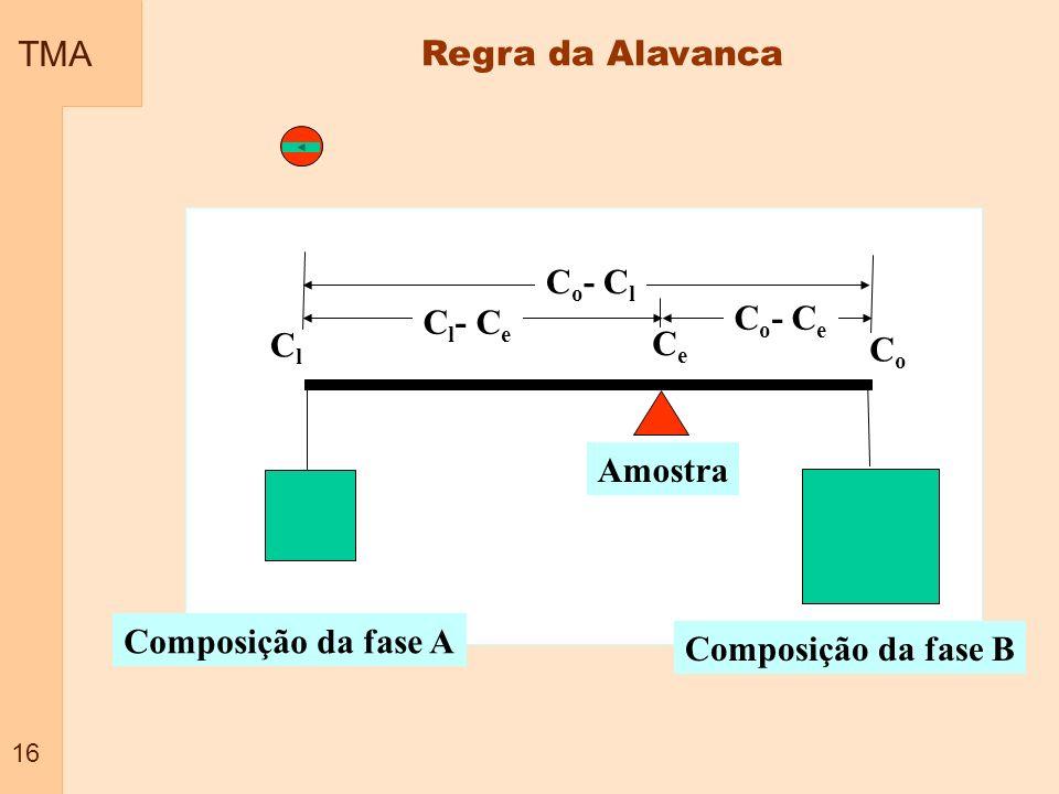 TMA Regra da Alavanca Co- Cl Cl- Ce Co- Ce Cl Ce Co Amostra