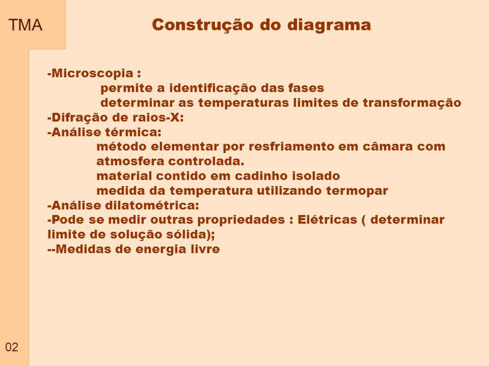 Construção do diagrama