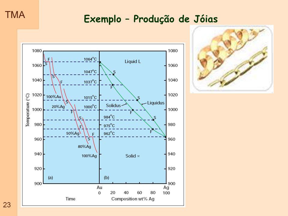Exemplo – Produção de Jóias
