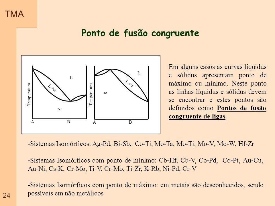 Ponto de fusão congruente