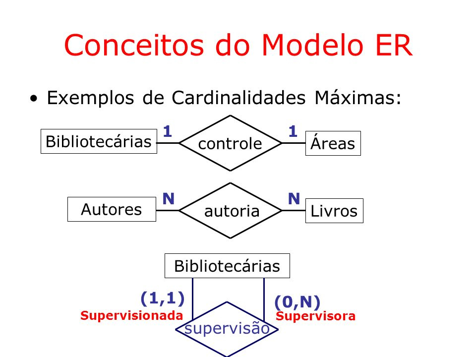 Conceitos do Modelo ER Exemplos de Cardinalidades Máximas: 1 1