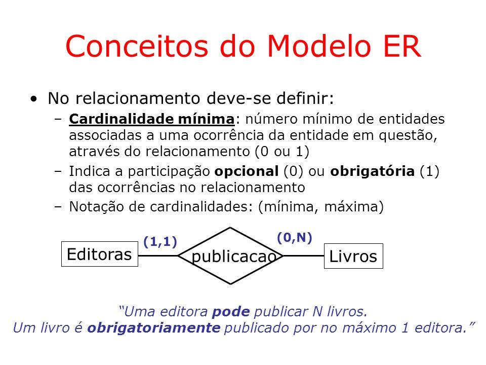 Conceitos do Modelo ER No relacionamento deve-se definir: Editoras
