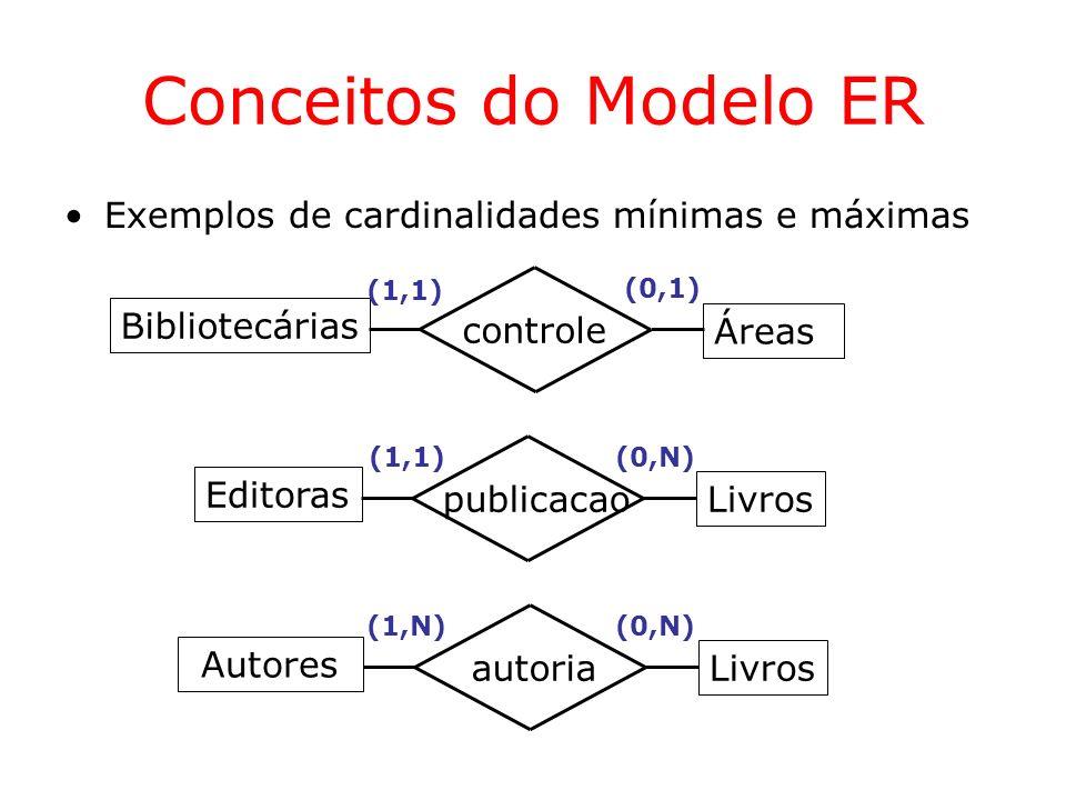 Conceitos do Modelo ER Exemplos de cardinalidades mínimas e máximas