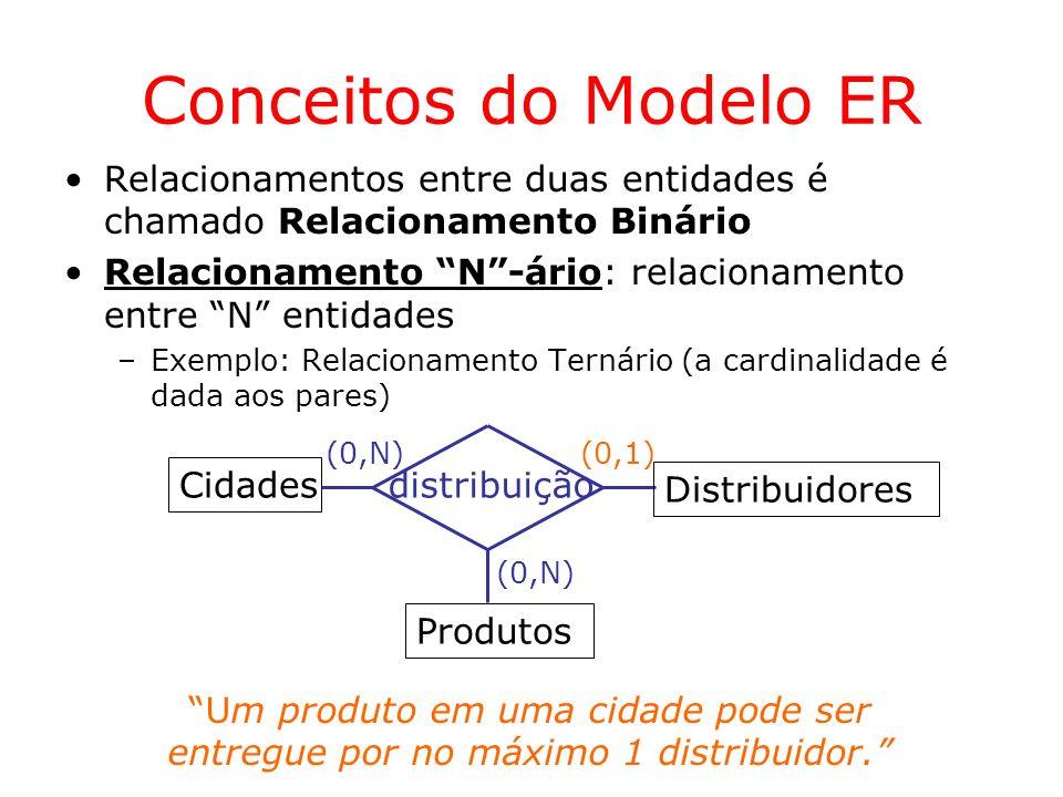 Conceitos do Modelo ER Relacionamentos entre duas entidades é chamado Relacionamento Binário.