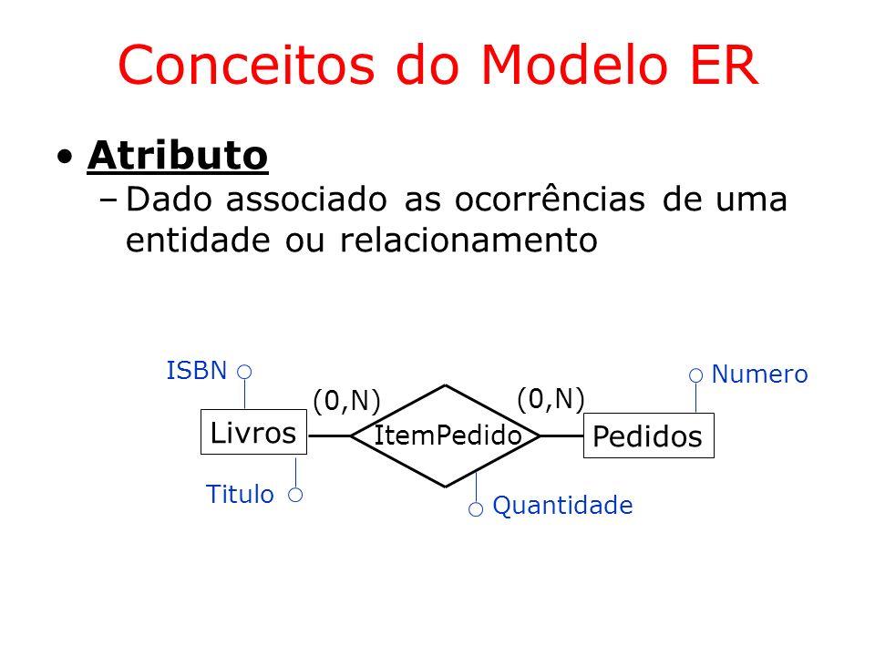 Conceitos do Modelo ER Atributo
