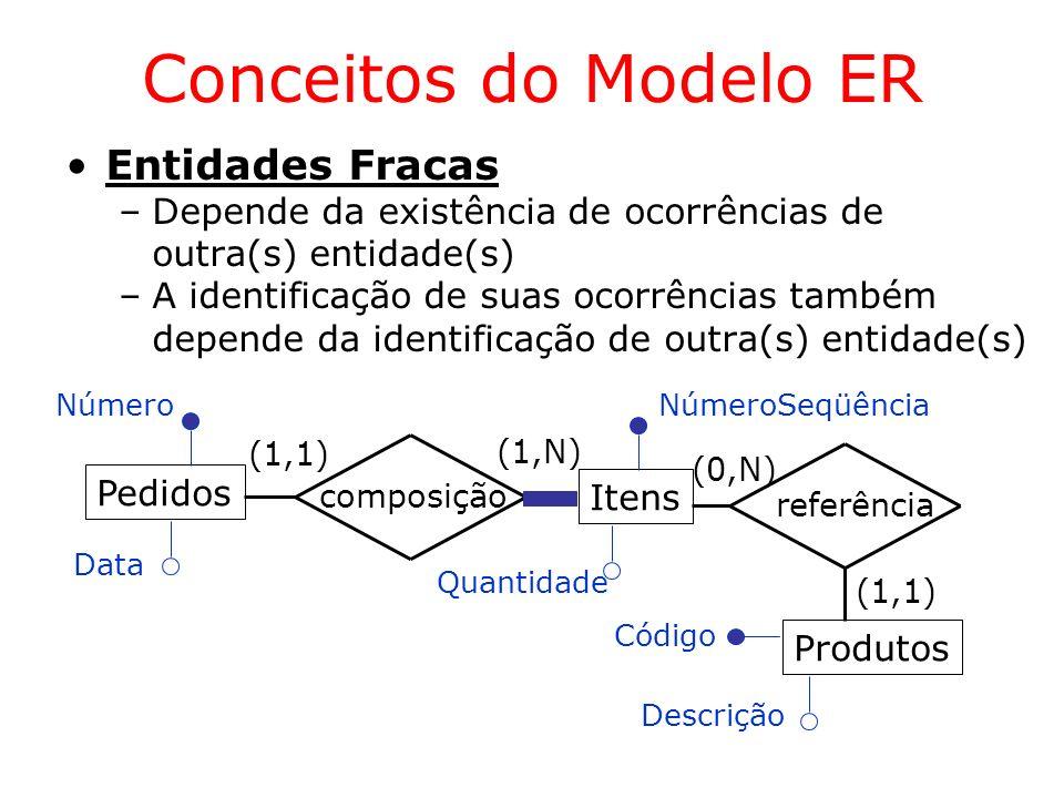 Conceitos do Modelo ER Entidades Fracas