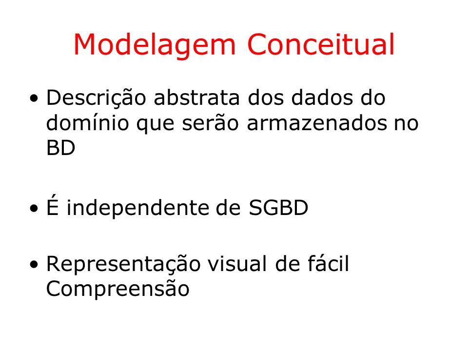 Modelagem Conceitual Descrição abstrata dos dados do domínio que serão armazenados no BD. É independente de SGBD.