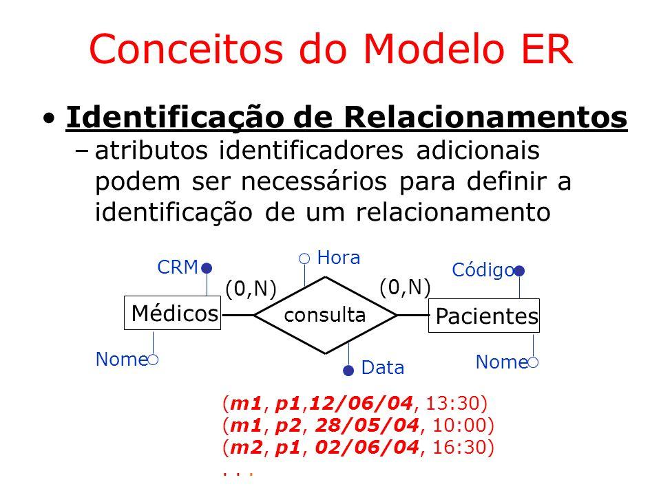 Conceitos do Modelo ER Identificação de Relacionamentos
