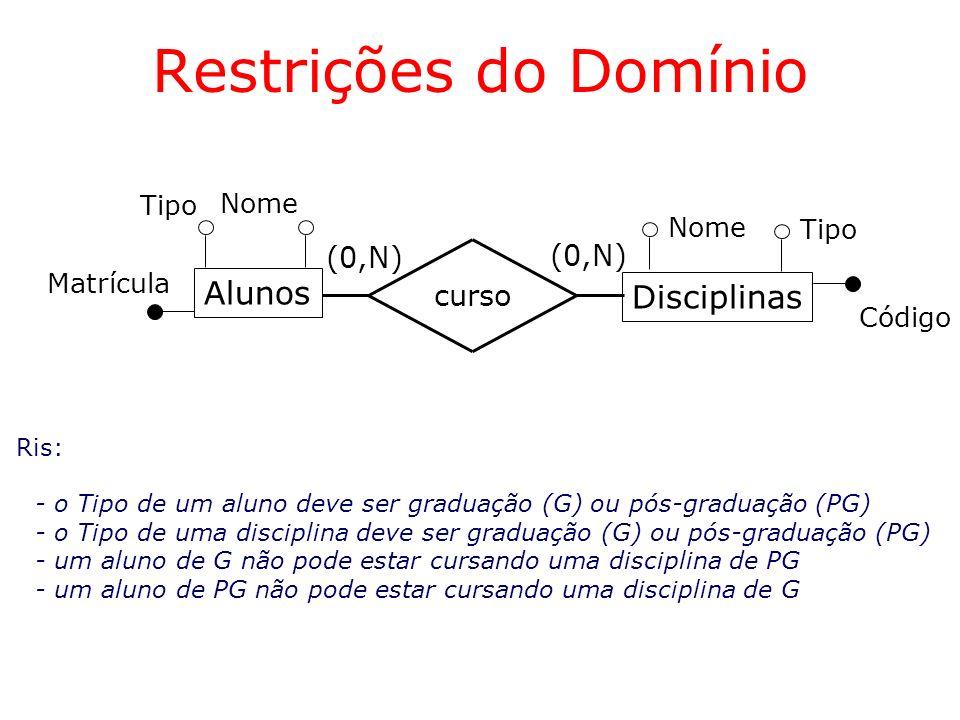 Restrições do Domínio Alunos Disciplinas (0,N) (0,N) curso Tipo Nome