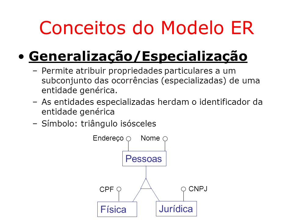 Conceitos do Modelo ER Generalização/Especialização Pessoas Física
