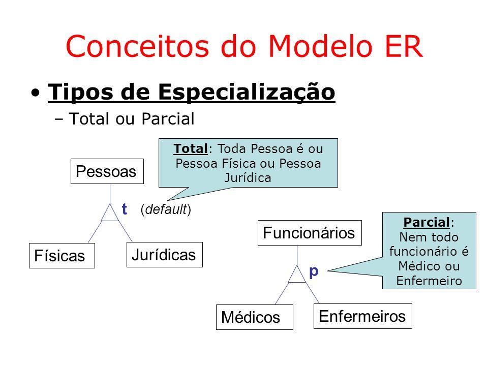 Conceitos do Modelo ER Tipos de Especialização Total ou Parcial