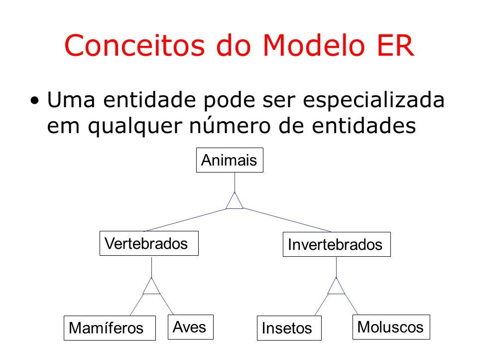 Conceitos do Modelo ER Uma entidade pode ser especializada em qualquer número de entidades. Animais.