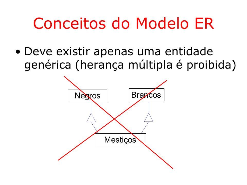Conceitos do Modelo ER Deve existir apenas uma entidade genérica (herança múltipla é proibida) Negros.