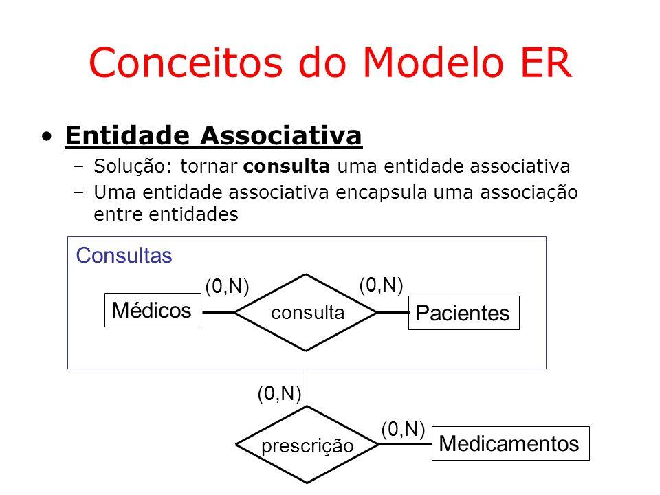Conceitos do Modelo ER Entidade Associativa Consultas Médicos