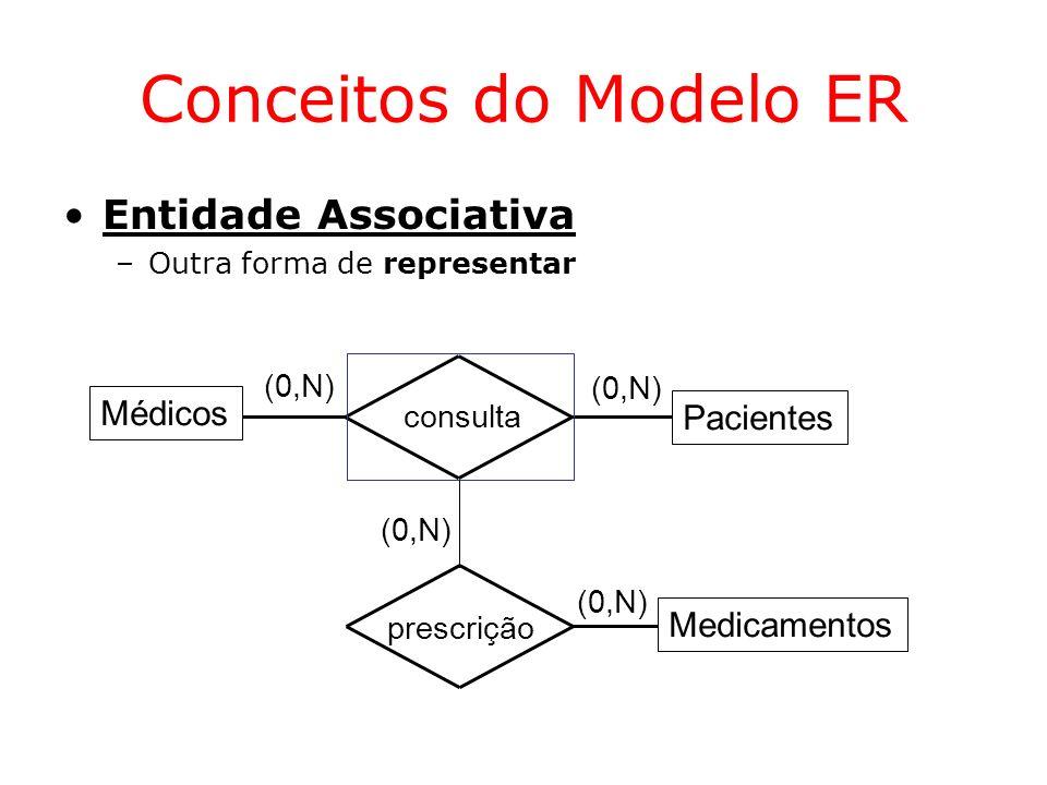 Conceitos do Modelo ER Entidade Associativa Médicos Pacientes