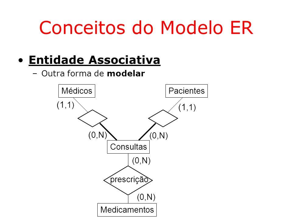 Conceitos do Modelo ER Entidade Associativa (1,1) (1,1) (0,N)