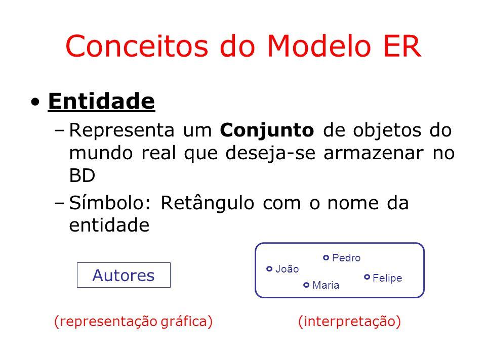 Conceitos do Modelo ER Entidade
