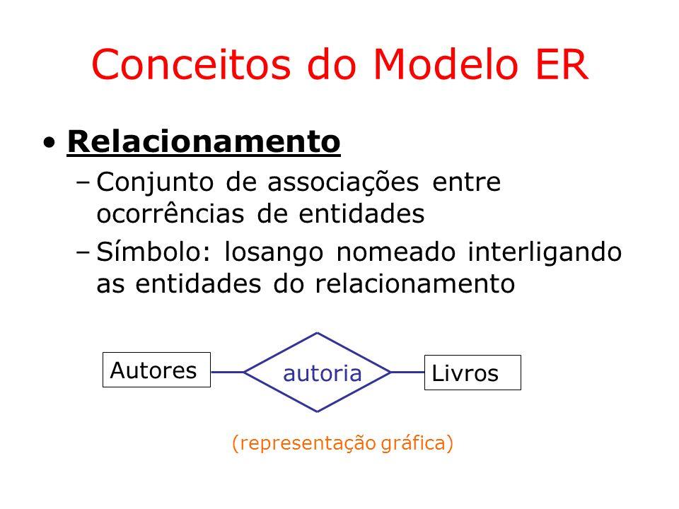 Conceitos do Modelo ER Relacionamento