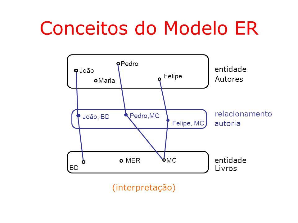 Conceitos do Modelo ER (interpretação) entidade Autores relacionamento