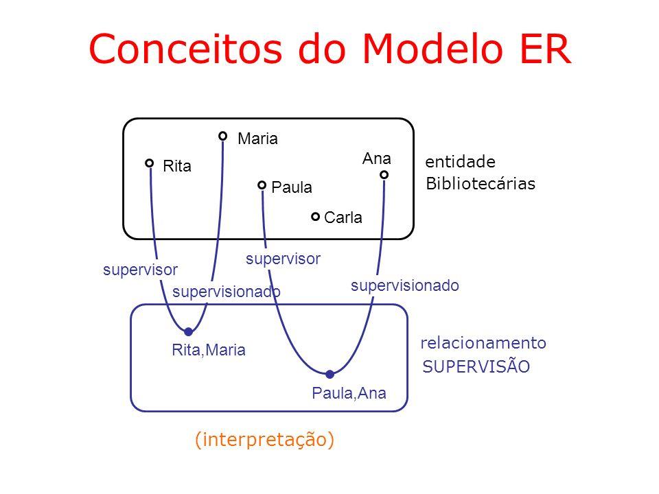 Conceitos do Modelo ER (interpretação) Maria Ana entidade Rita