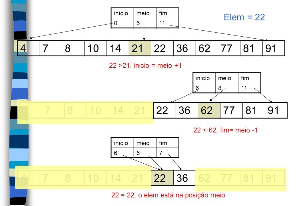 inicio meio. fim. 5. 11. Elem = 22. 4. 7. 8. 10. 14. 21. 22. 36. 62. 77. 81. 91. 22 >21, inicio = meio +1.