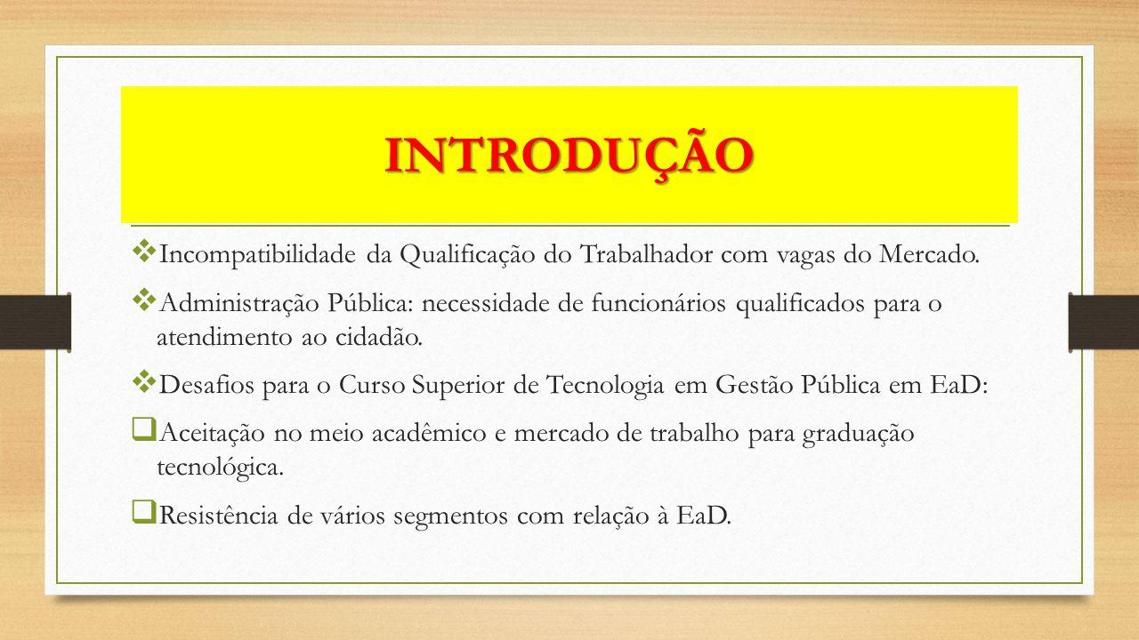 INTRODUÇÃO Incompatibilidade da Qualificação do Trabalhador com vagas do Mercado.