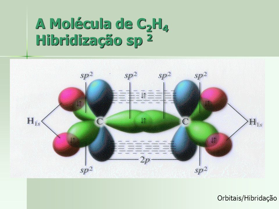 A Molécula de C2H4 Hibridização sp 2