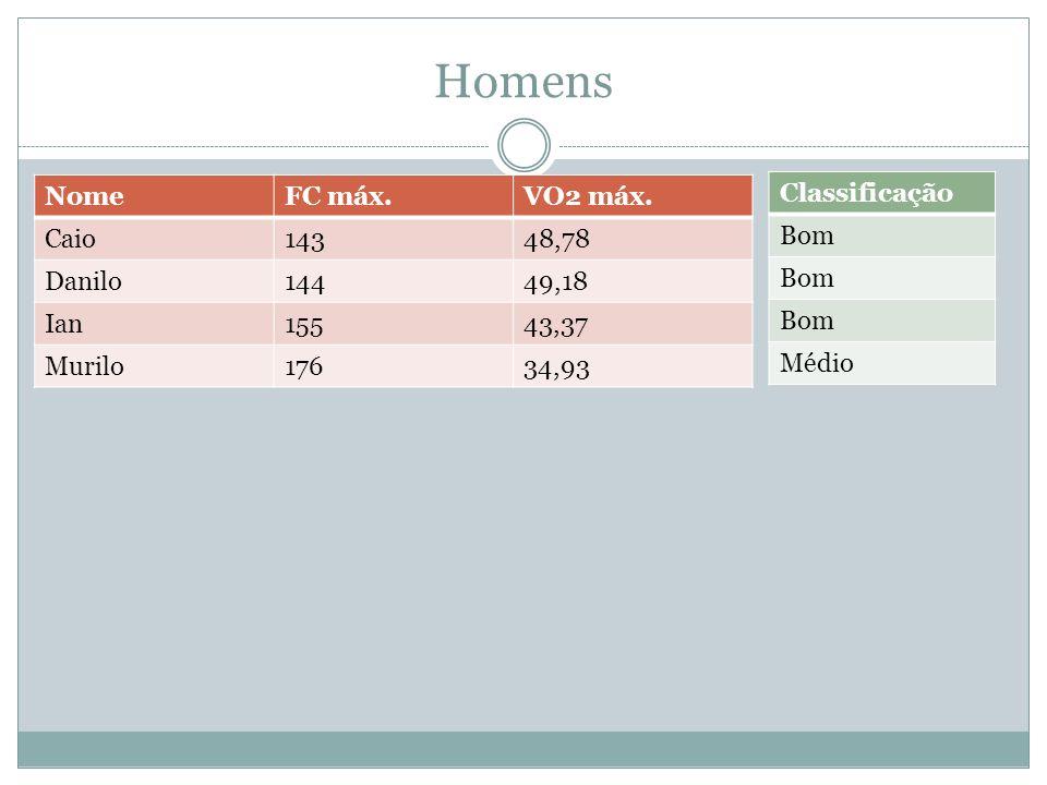 Homens Nome FC máx. VO2 máx. Caio 143 48,78 Danilo 144 49,18 Ian 155