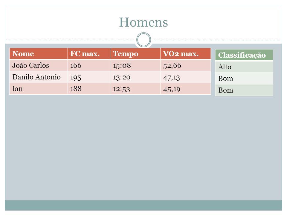 Homens Nome FC max. Tempo VO2 max. João Carlos 166 15:08 52,66