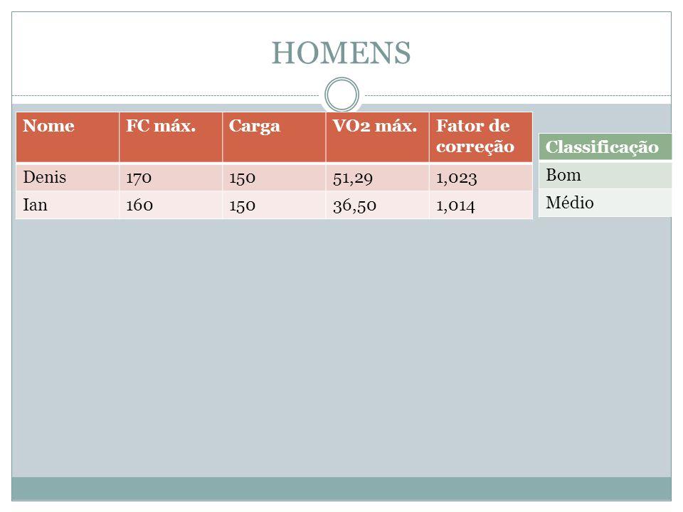HOMENS Nome FC máx. Carga VO2 máx. Fator de correção Denis 170 150