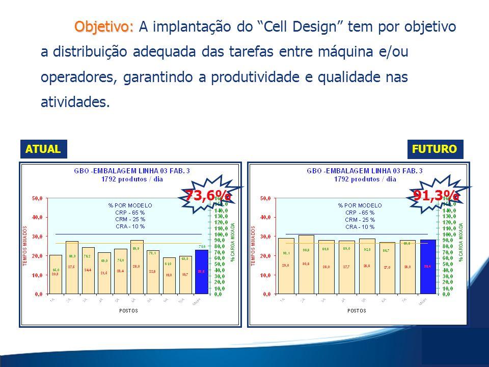 Objetivo: A implantação do Cell Design tem por objetivo a distribuição adequada das tarefas entre máquina e/ou operadores, garantindo a produtividade e qualidade nas atividades.