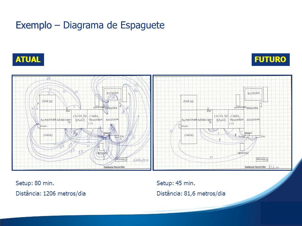 Exemplo – Diagrama de Espaguete