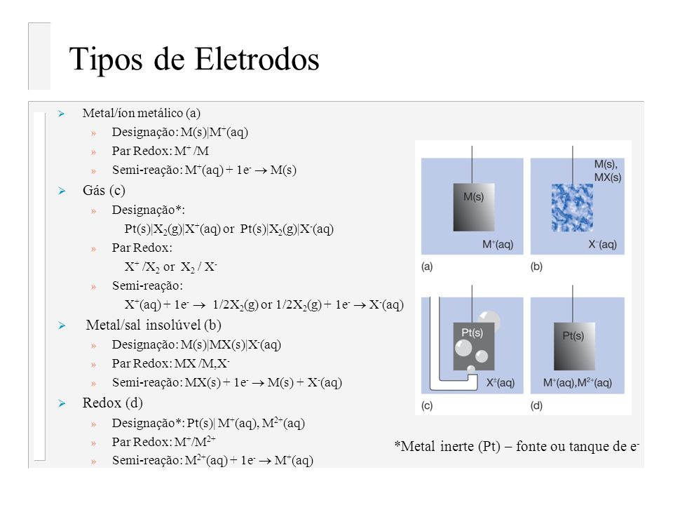 Tipos de Eletrodos Gás (c) Metal/sal insolúvel (b) Redox (d)