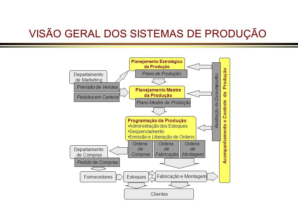 VISÃO GERAL DOS SISTEMAS DE PRODUÇÃO