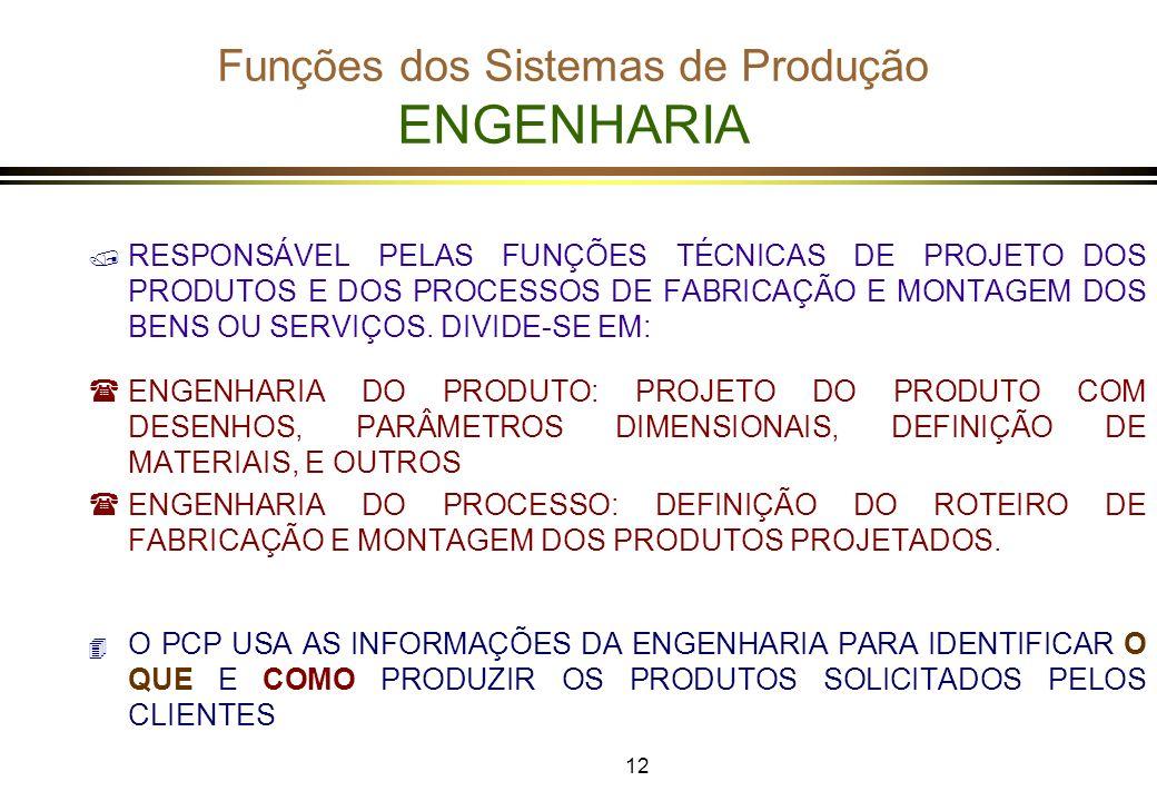 Funções dos Sistemas de Produção ENGENHARIA