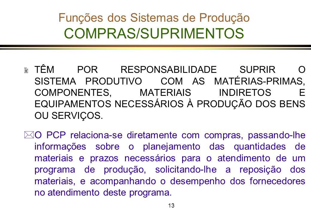 Funções dos Sistemas de Produção COMPRAS/SUPRIMENTOS