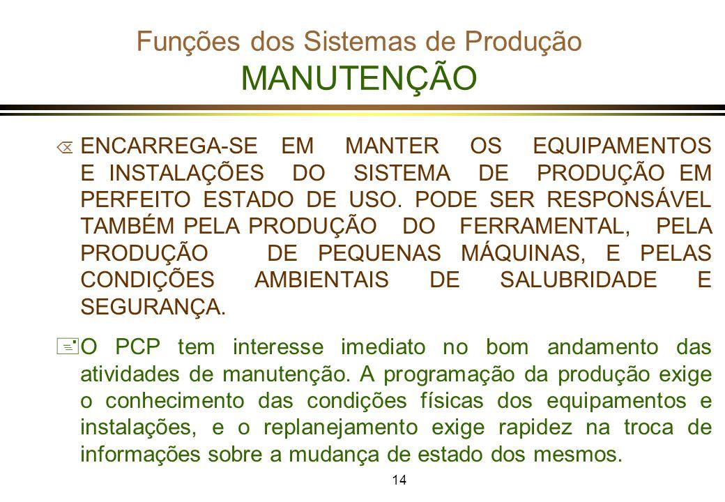 Funções dos Sistemas de Produção MANUTENÇÃO