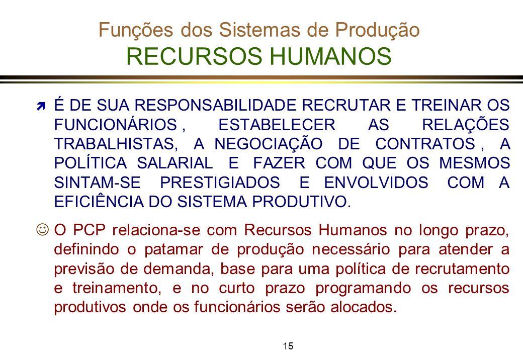 Funções dos Sistemas de Produção RECURSOS HUMANOS